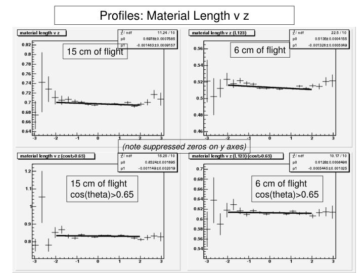 Profiles: Material Length v z