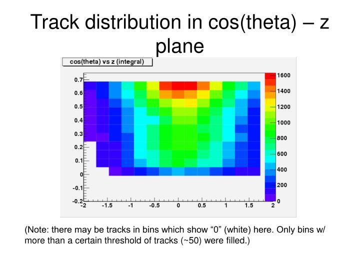 Track distribution in cos(theta) – z plane