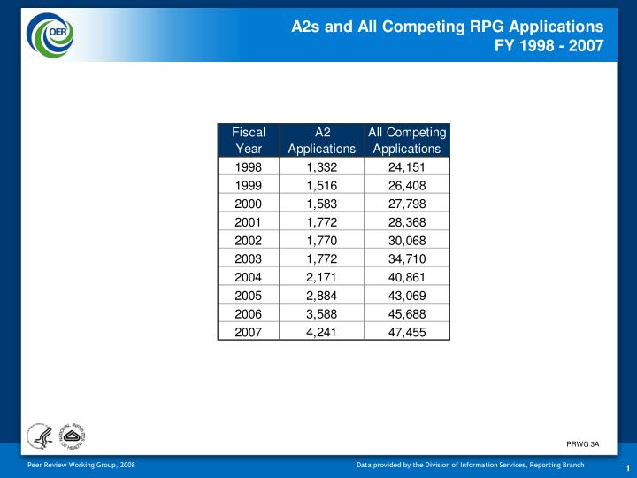 A2s and all competing rpg applications fy 1998 2007