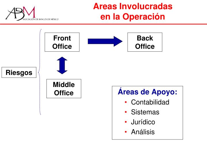 Areas Involucradas
