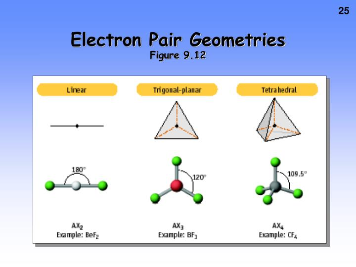 Electron Pair Geometries