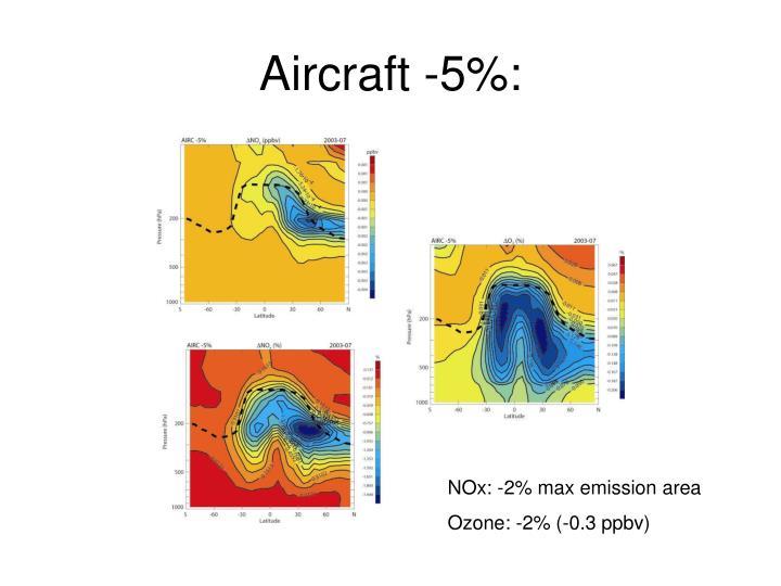 Aircraft -5%: