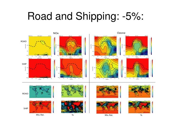 Road and Shipping: -5%: