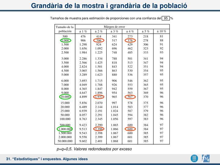 Grandària de la mostra i grandària de la població