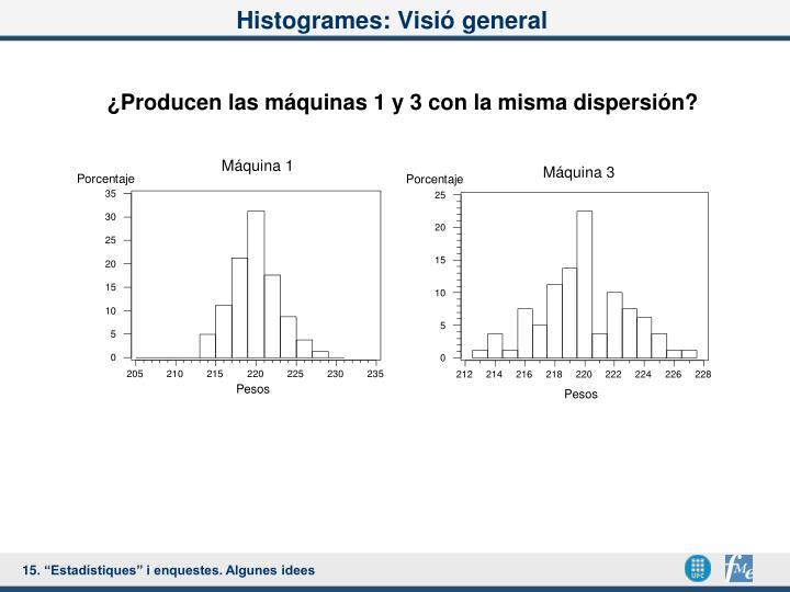 Histogrames: Visió general