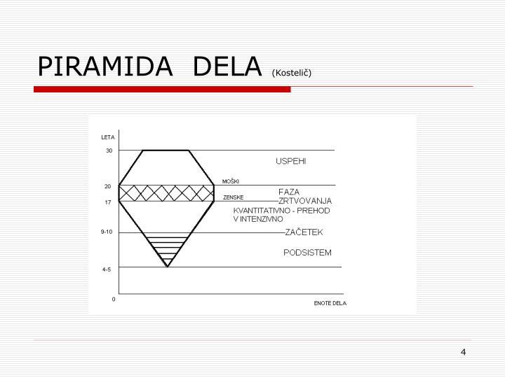 PIRAMIDA  DELA