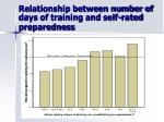 relationship between number of days of training and self rated preparedness