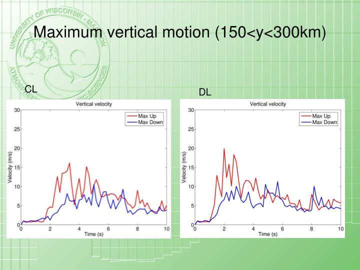 Maximum vertical motion (150<y<300km)