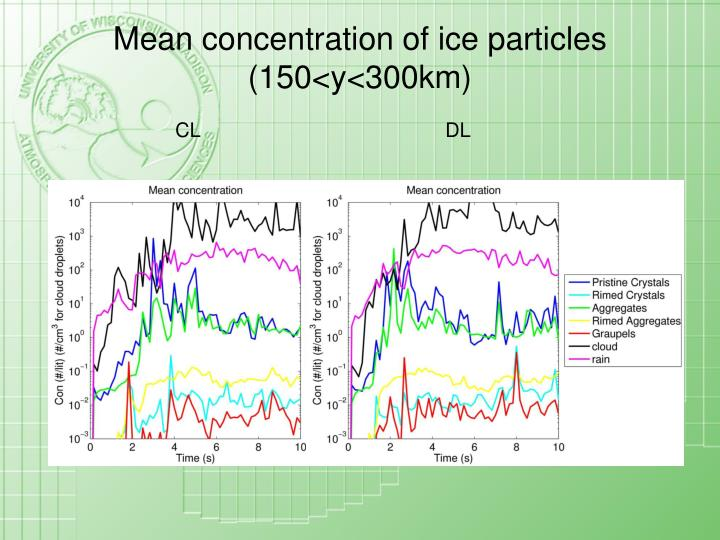 Mean concentration of ice particles (150<y<300km)