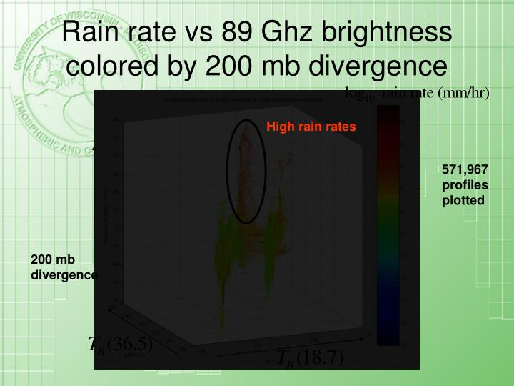 Rain rate vs 89 Ghz brightness colored by 200 mb divergence