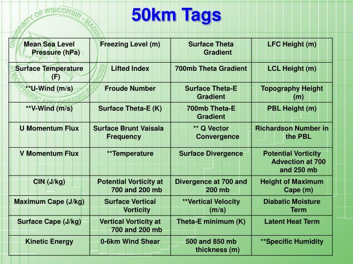 50km Tags