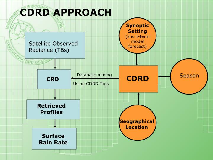 CDRD APPROACH