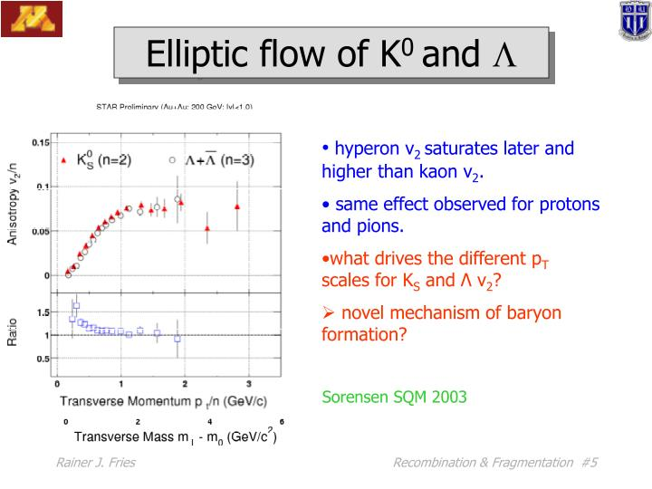 Elliptic flow of K