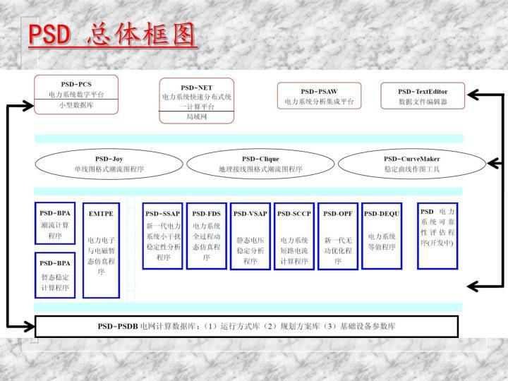 PSD 总体框图