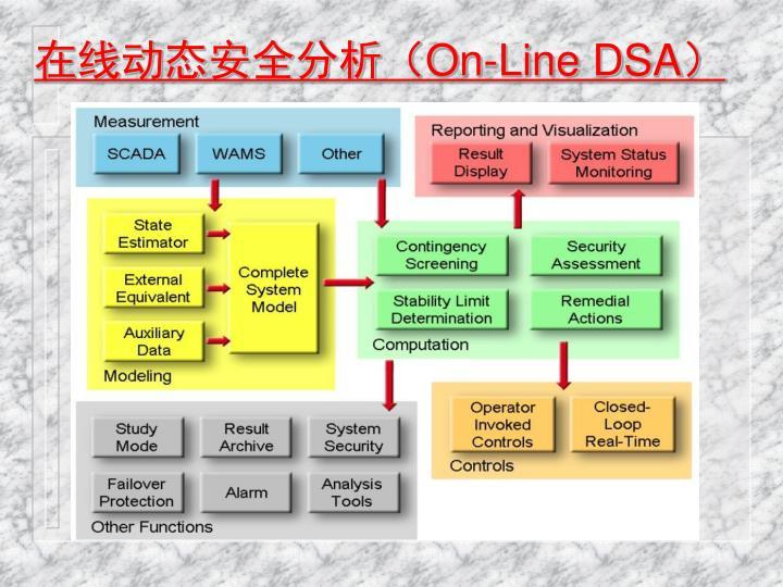 在线动态安全分析(