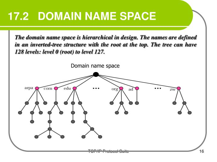 17.2   DOMAIN NAME SPACE