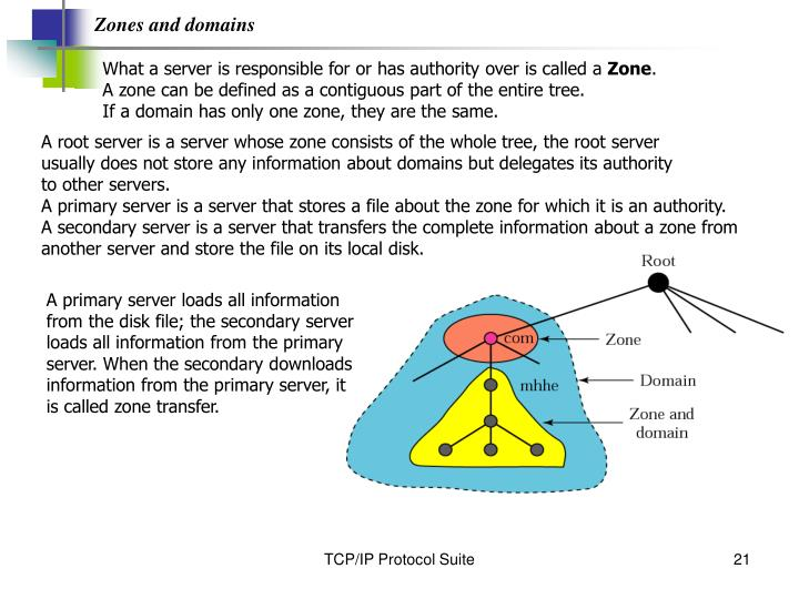 Zones and domains