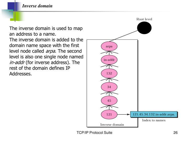 Inverse domain