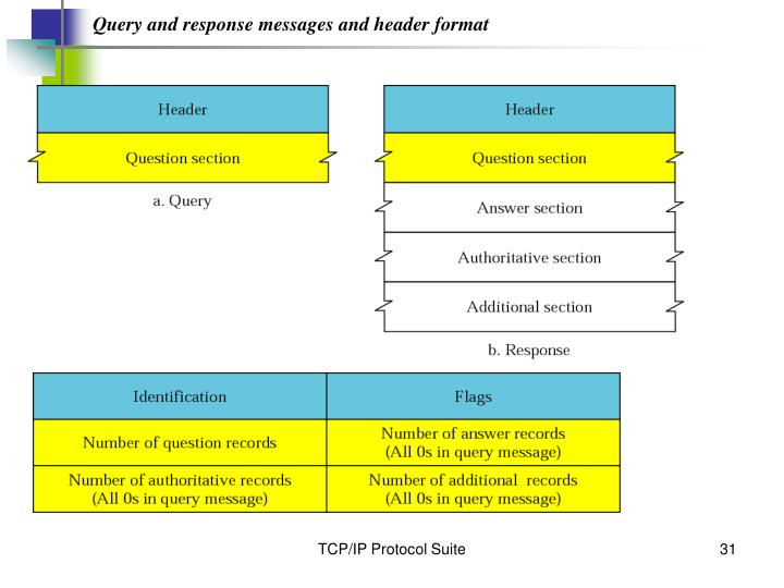 Query and response messages