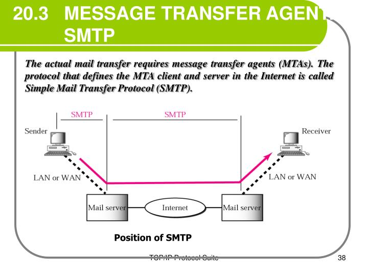 20.3   MESSAGE TRANSFER AGENT: