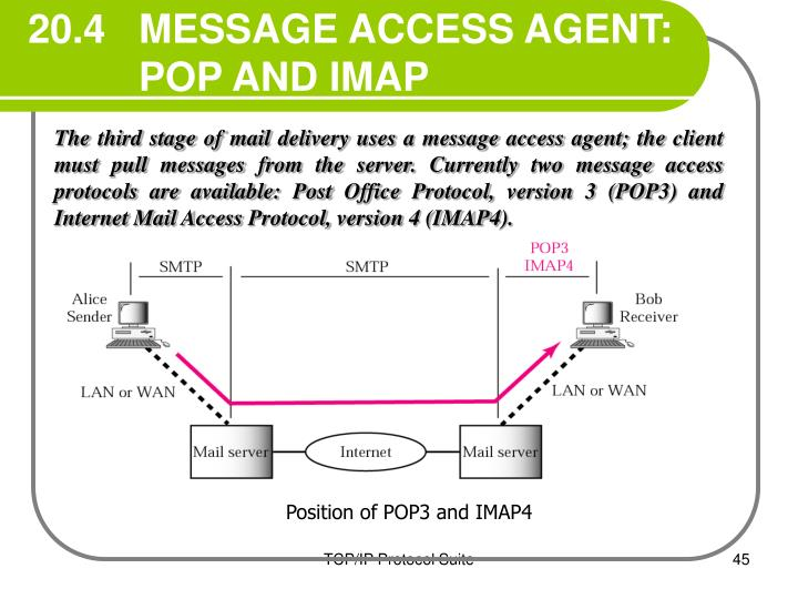 20.4   MESSAGE ACCESS AGENT: