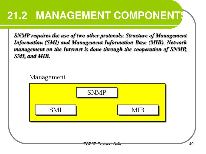 21.2   MANAGEMENT COMPONENTS