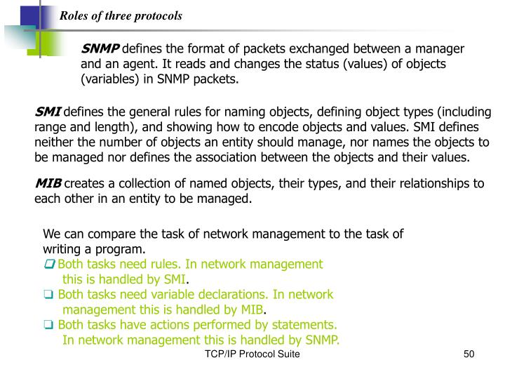 Roles of three protocols