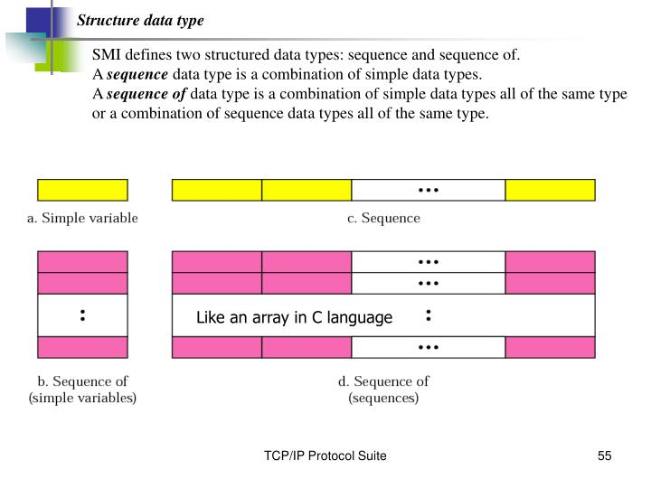 Structure data type