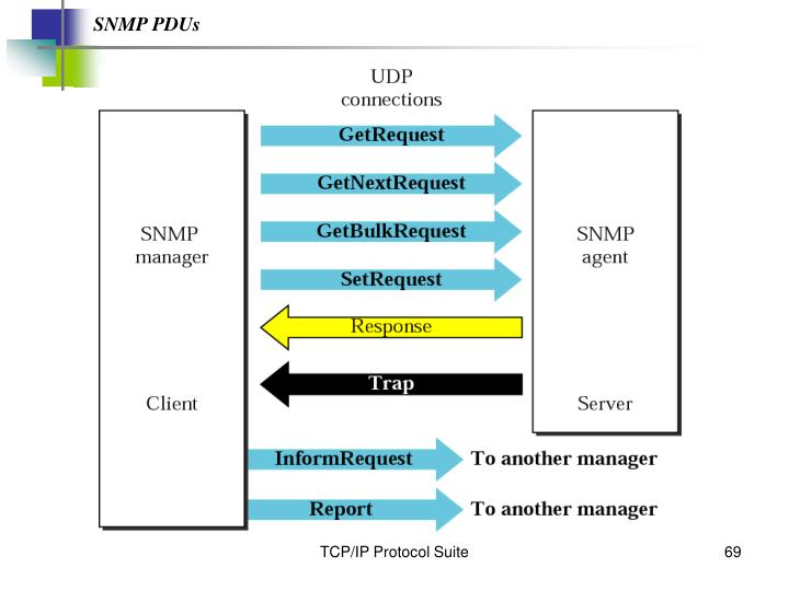 SNMP PDUs