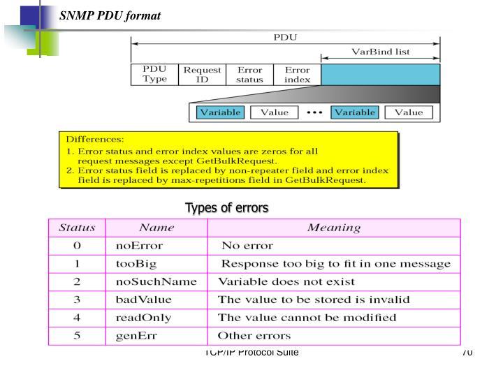 SNMP PDU format