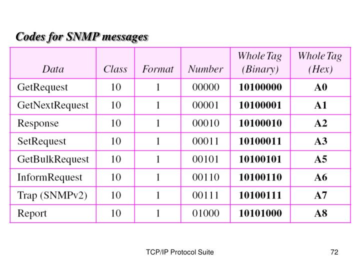 Codes for SNMP messages