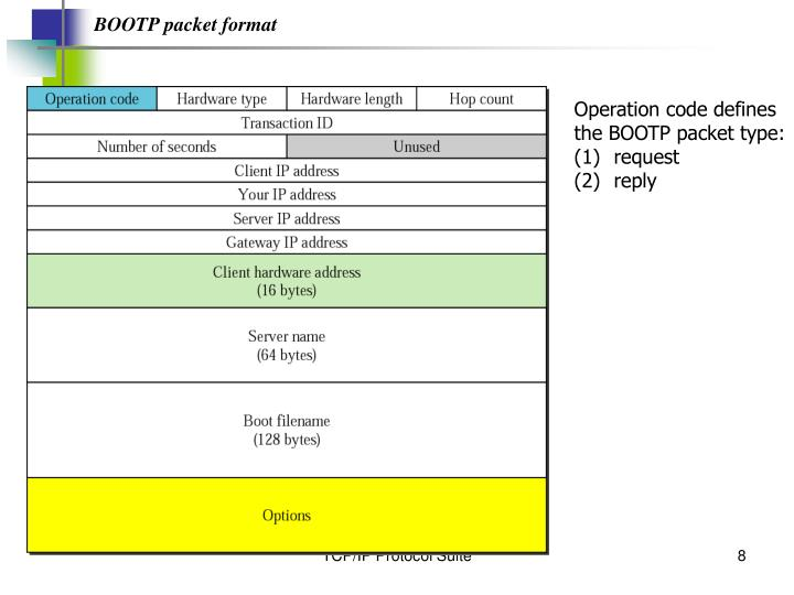 BOOTP packet format