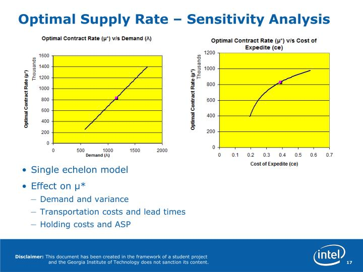 Optimal Supply Rate – Sensitivity Analysis