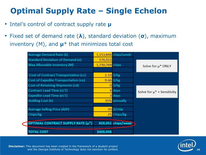 Optimal Supply Rate – Single Echelon