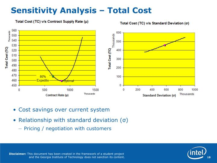 Sensitivity Analysis – Total Cost