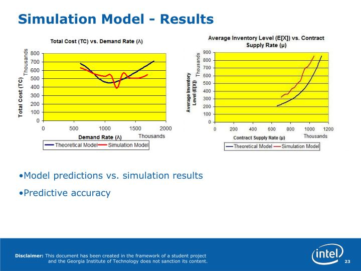 Simulation Model - Results