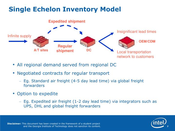 Single Echelon Inventory Model