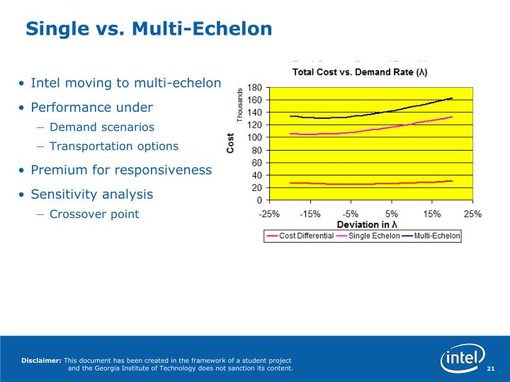 Single vs. Multi-Echelon