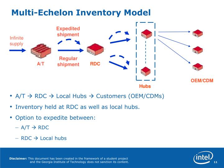 Multi-Echelon Inventory Model