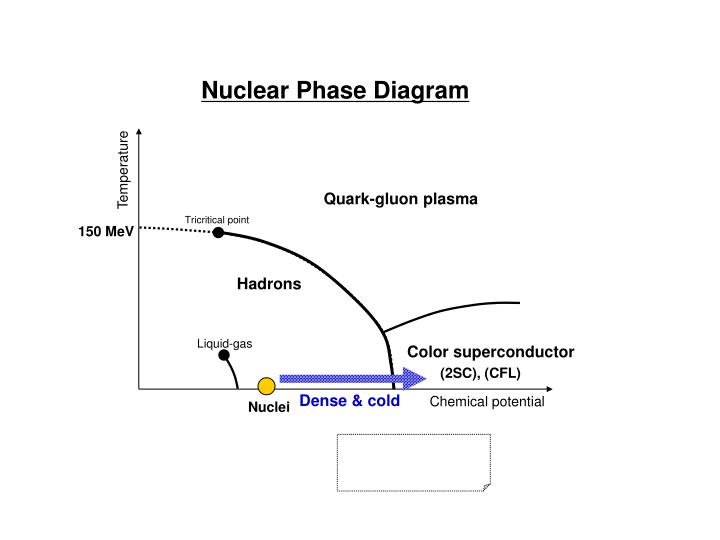 Nuclear Phase Diagram