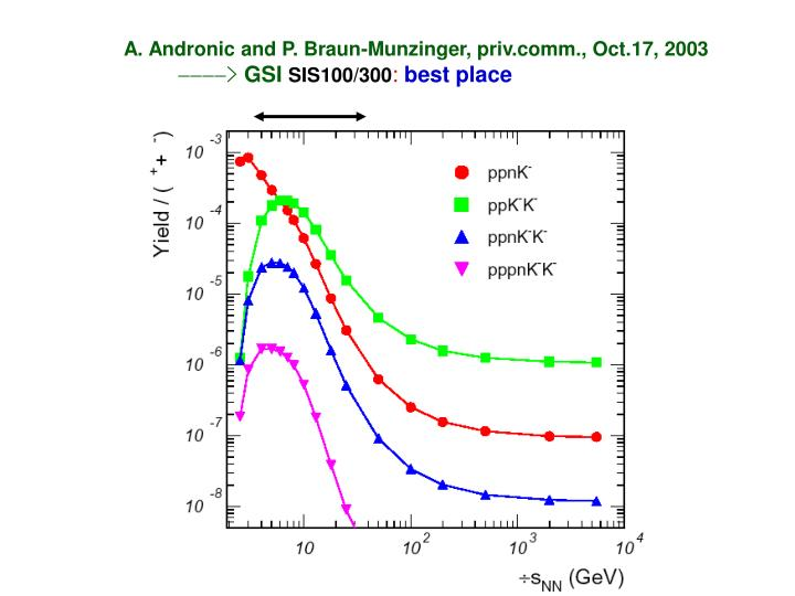 A. Andronic and P. Braun-Munzinger, priv.comm., Oct.17, 2003