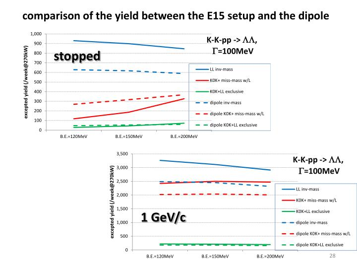 comparison of the yield between the E15 setup and the dipole