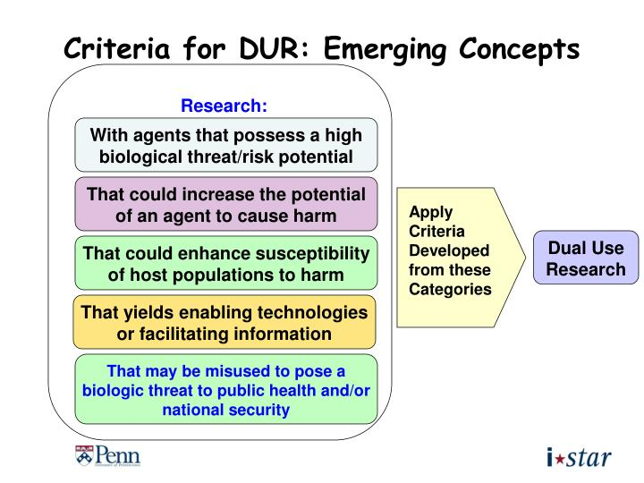 Criteria for DUR: Emerging Concepts