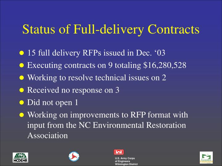 Status of Full-delivery Contracts