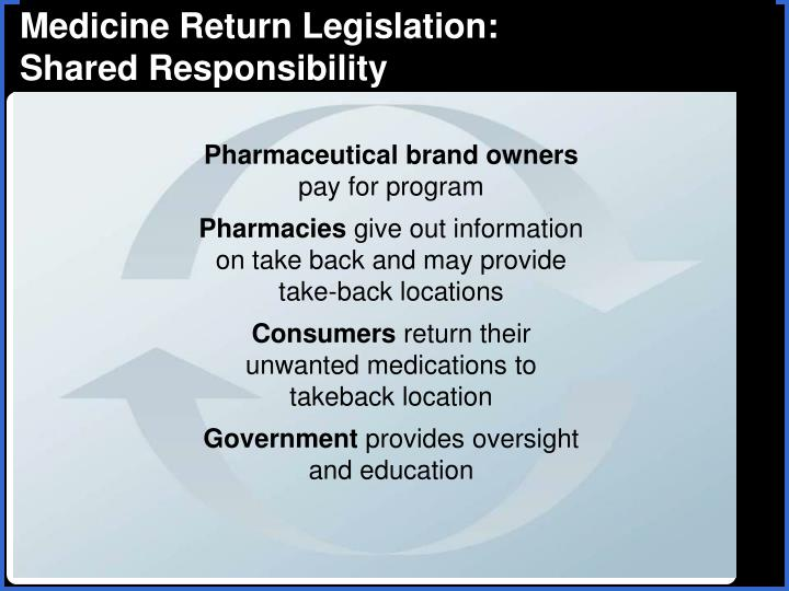 Medicine Return Legislation: