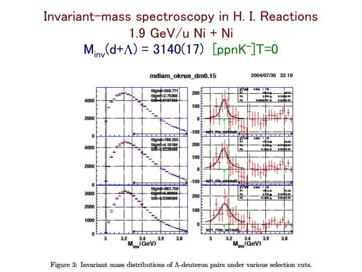 Invariant-mass spectroscopy in H. I. Reactions