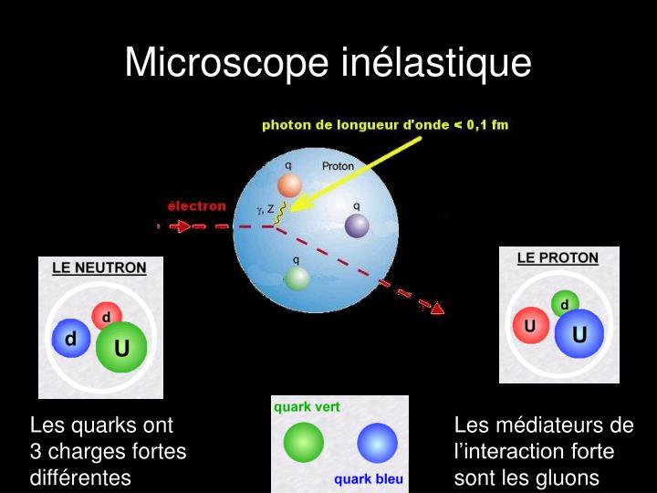 Microscope inélastique