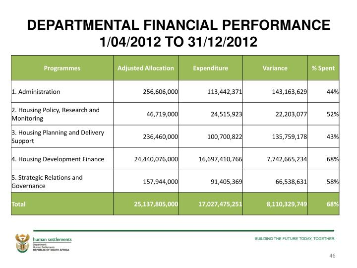 DEPARTMENTAL FINANCIAL PERFORMANCE 1/04/2012 TO 31/12/2012