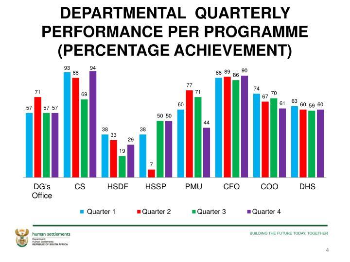 DEPARTMENTAL  QUARTERLY  PERFORMANCE PER PROGRAMME (PERCENTAGE ACHIEVEMENT)