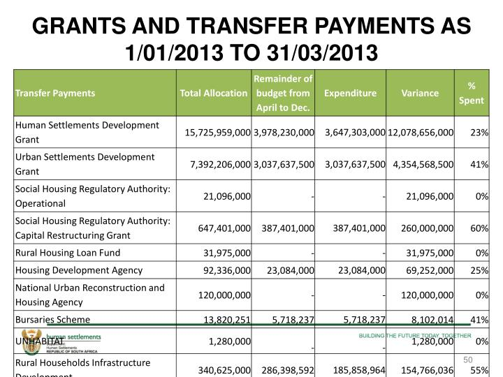 GRANTS AND TRANSFER PAYMENTS AS 1/01/2013 TO 31/03/2013